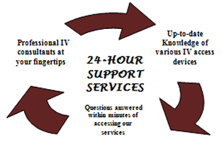 24 Hour Support Services